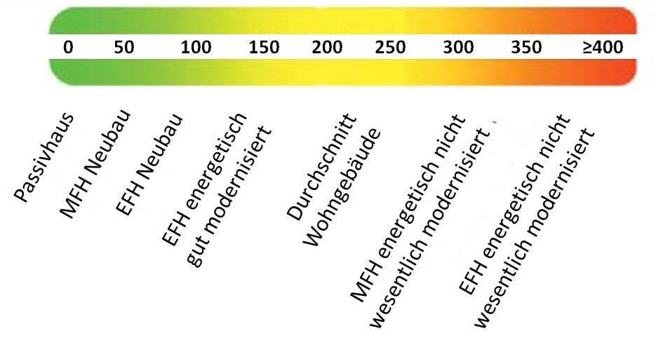 Skala Energieausweis (ohne Klassen)